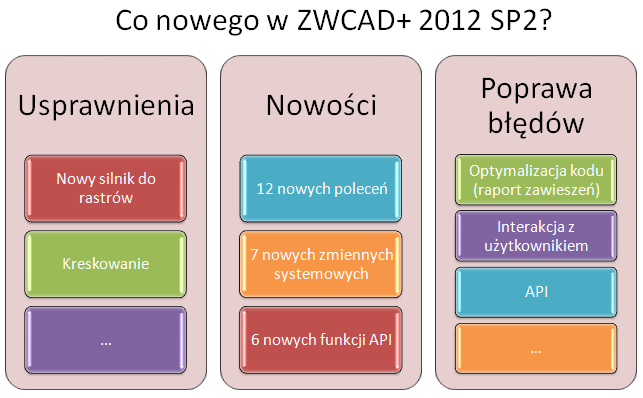 co-nowego-w-sp2